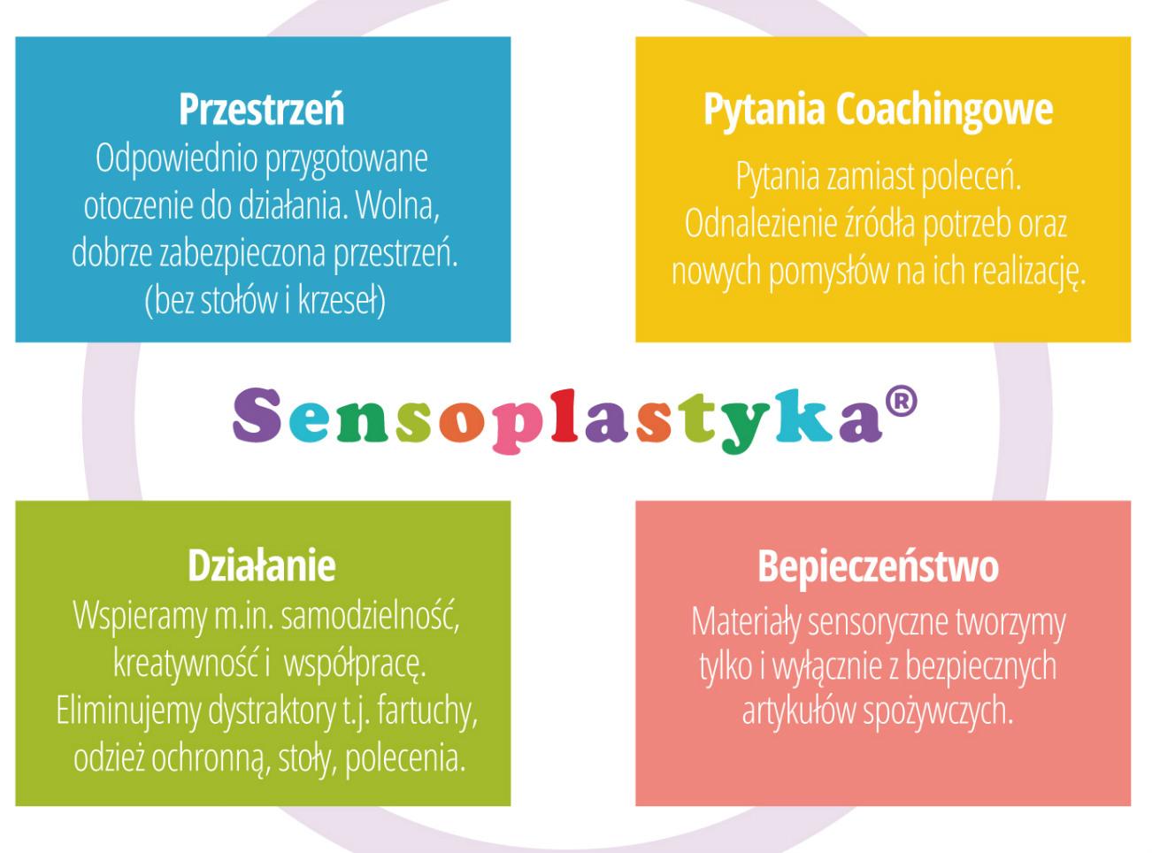 Sensoplastyka®